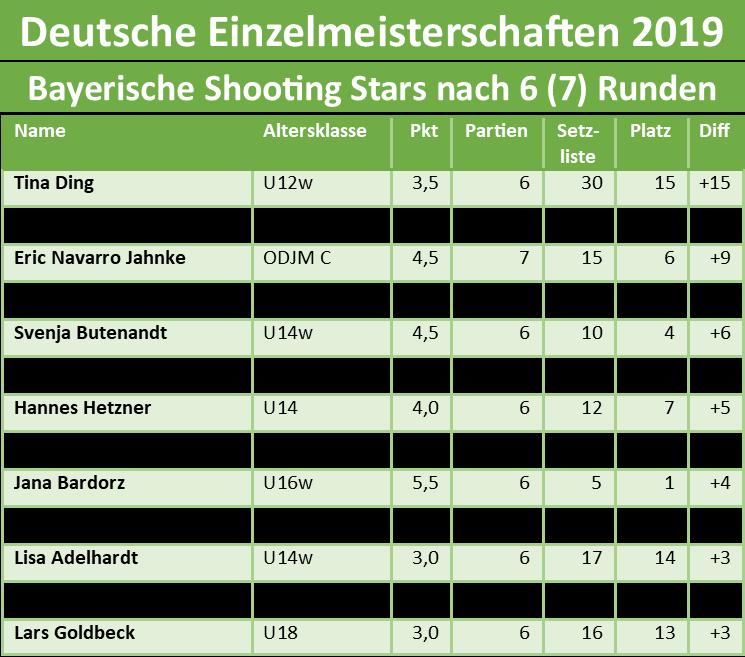 Bayerische Shooting-Stars nach 6 (U10, U10w: 7) Runden auf den Deutschen Einzelmeisterschaften 2019