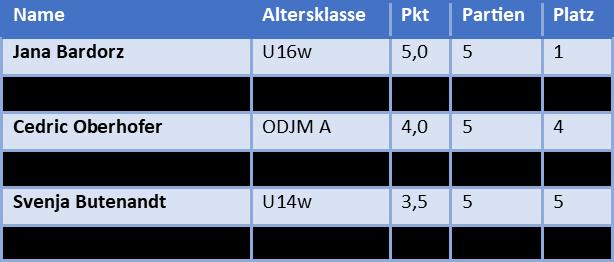 Die besten Bayerischen Spieler auf den Deutschen Einzelmeisterschaften nach 5 Runden