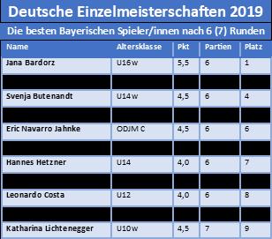 Die besten Spieler in Spielerinnen der BSJ auf den Deutschen Einzelmeisterschaften 2019 nach 6 Runden